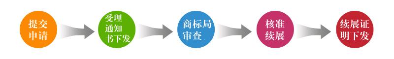 商标续展流程.jpg