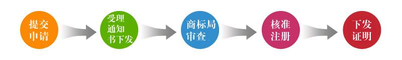 商标注册流程.jpg