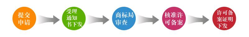 商标许可备案流程.jpg