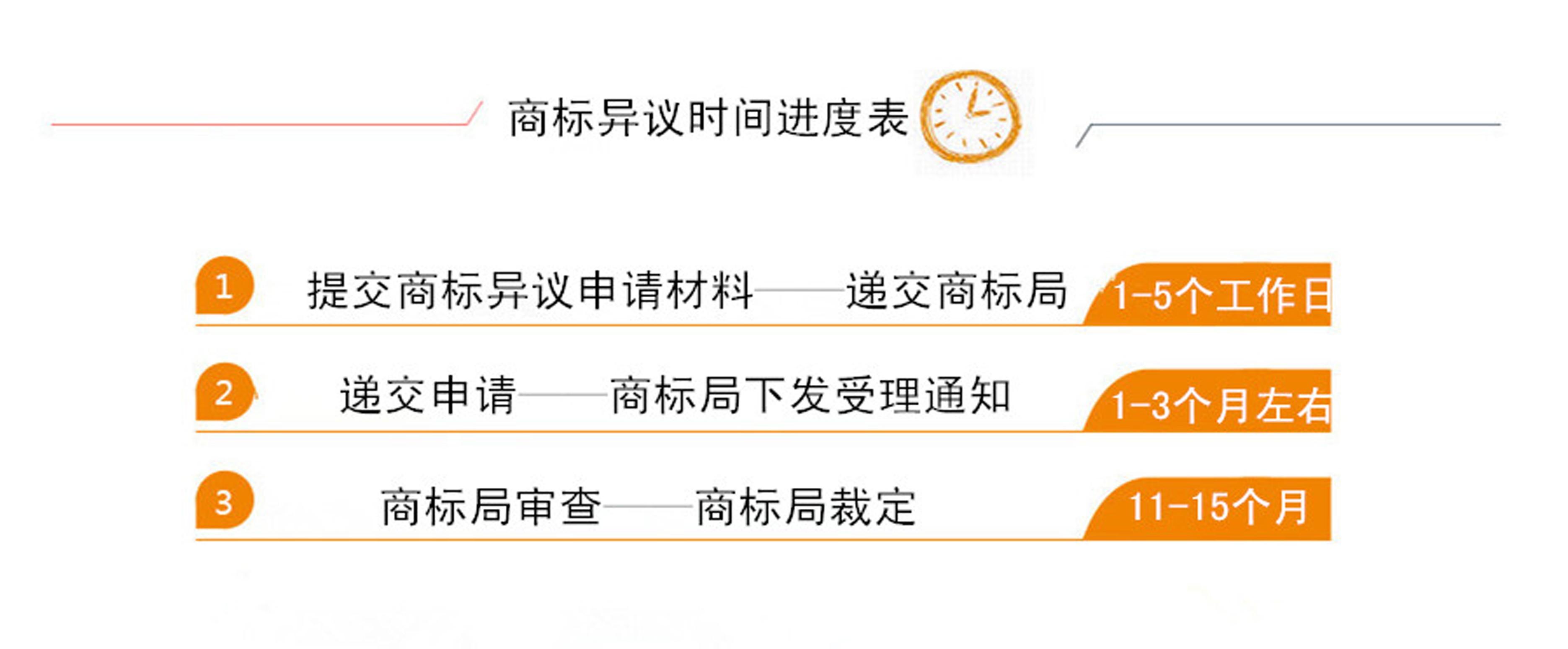 商标异议时间表