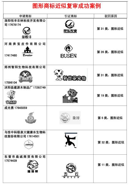 恭喜我公司部分图形商标近似复审成功案例!.jpg